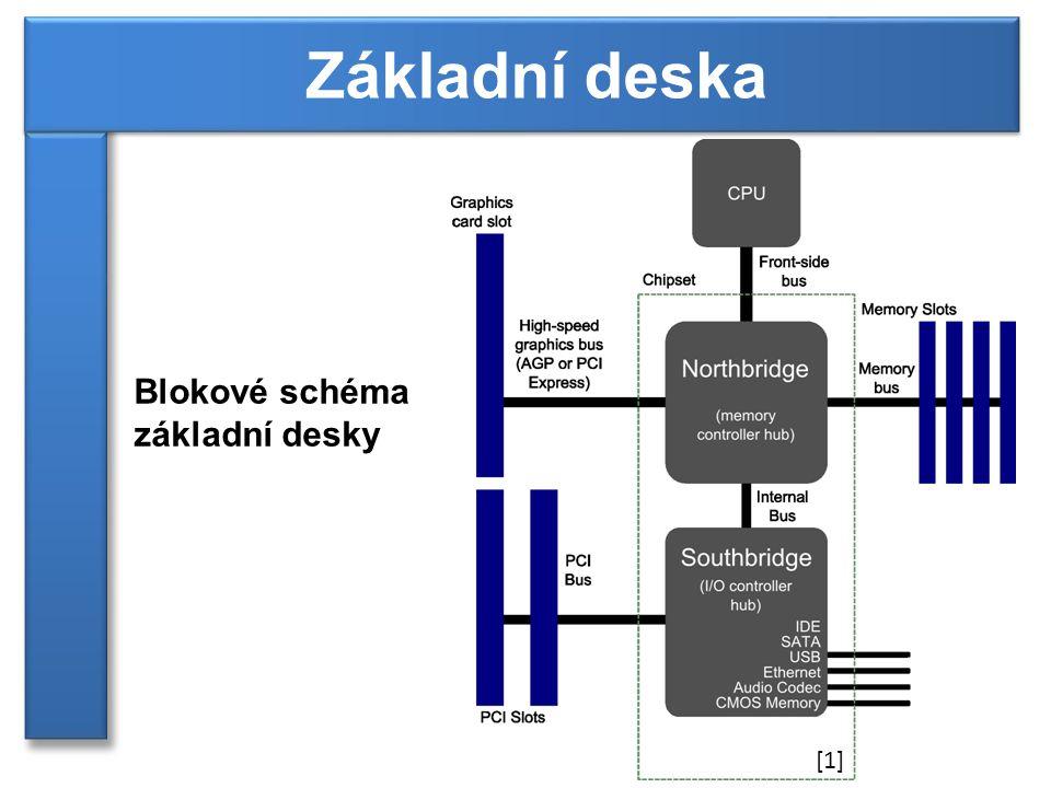 Základní deska Blokové schéma základní desky [1]